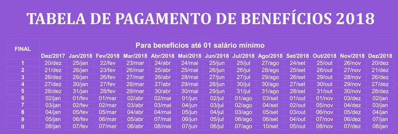 Calendário de pagamentos até 1 salário mínimo
