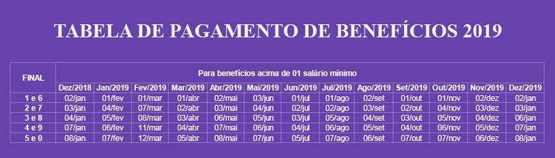 Calendário de pagamentos mais de 1 salário mínimo