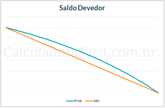 Gráfico de Saldo Devedor do Sistema SAC e Price