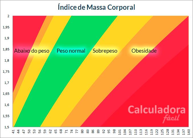 Gráfico de faixas para calcular IMC